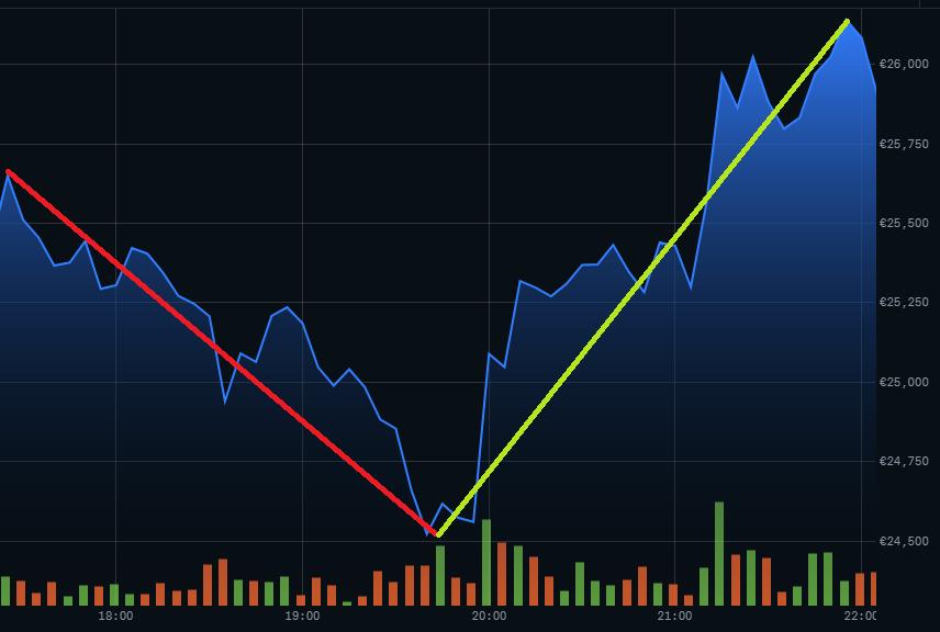 Vývoj ceny BTC mezi 17:30 a 22:00