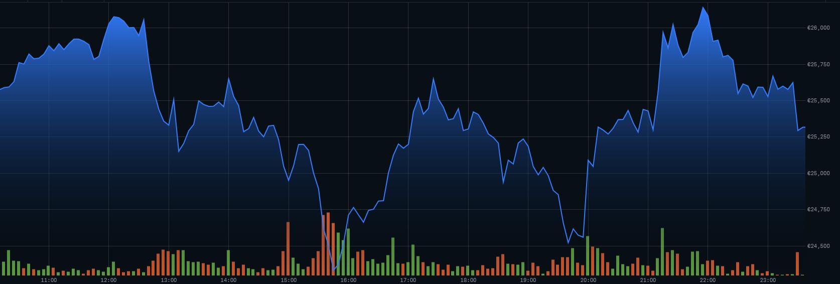 Znázornění průběhu ceny BTC během dne