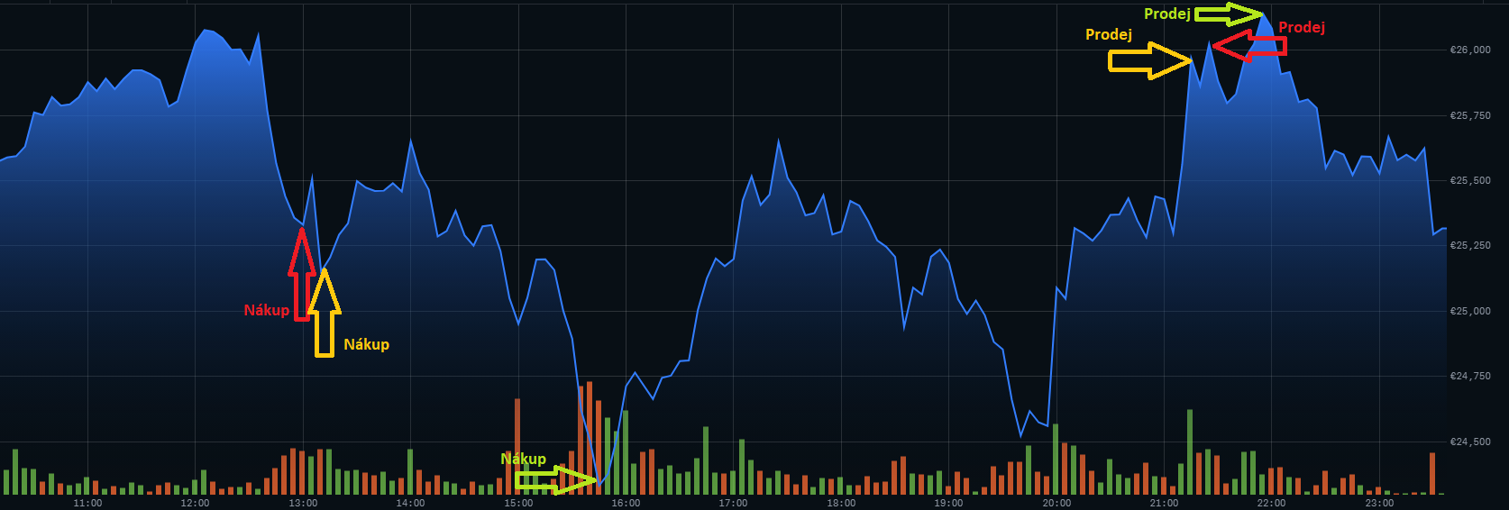 Znázornění průběhu ceny BTC během dne s vyznačením transakcí