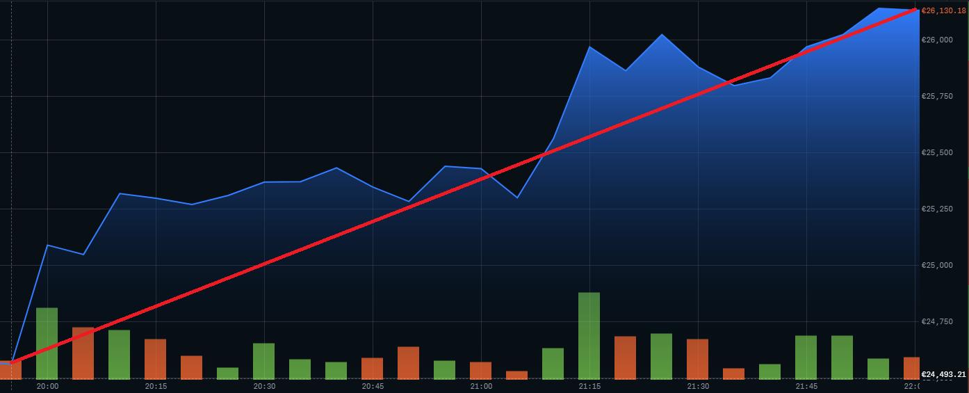 Růst ceny BTC mezi 20:00 a 22:00